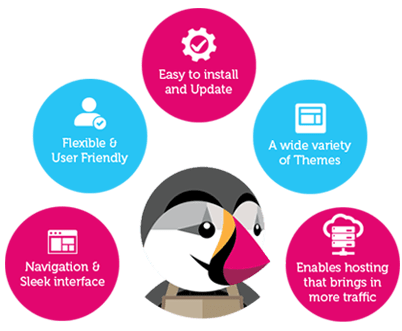 TokyoTechie is the best PrestaShop Development Sevices in India