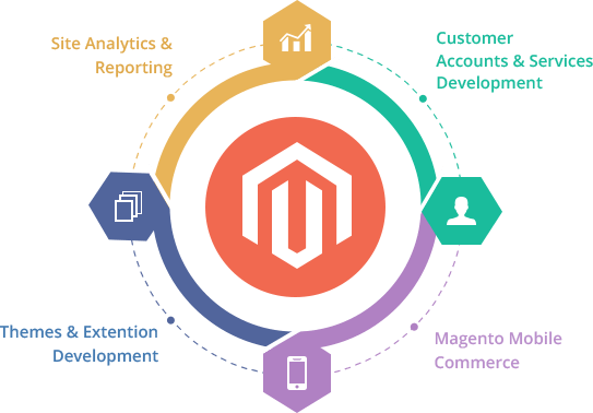 TokyoTechie is the Best Magento Development Services