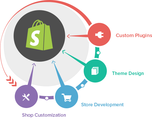 TokyoTechie as the Shopify Development Comapny in India
