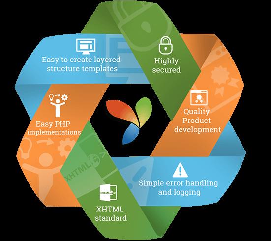Yii Framework Development Services Tokyotechie Web