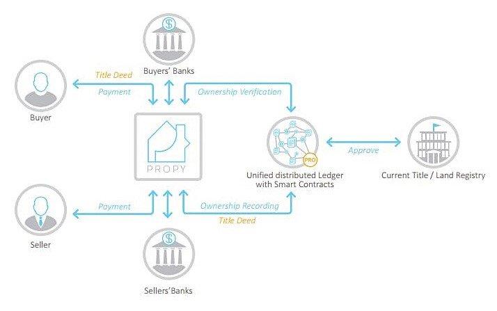 Tokyo Techie is the best provider of Real Estate blockchain Platform