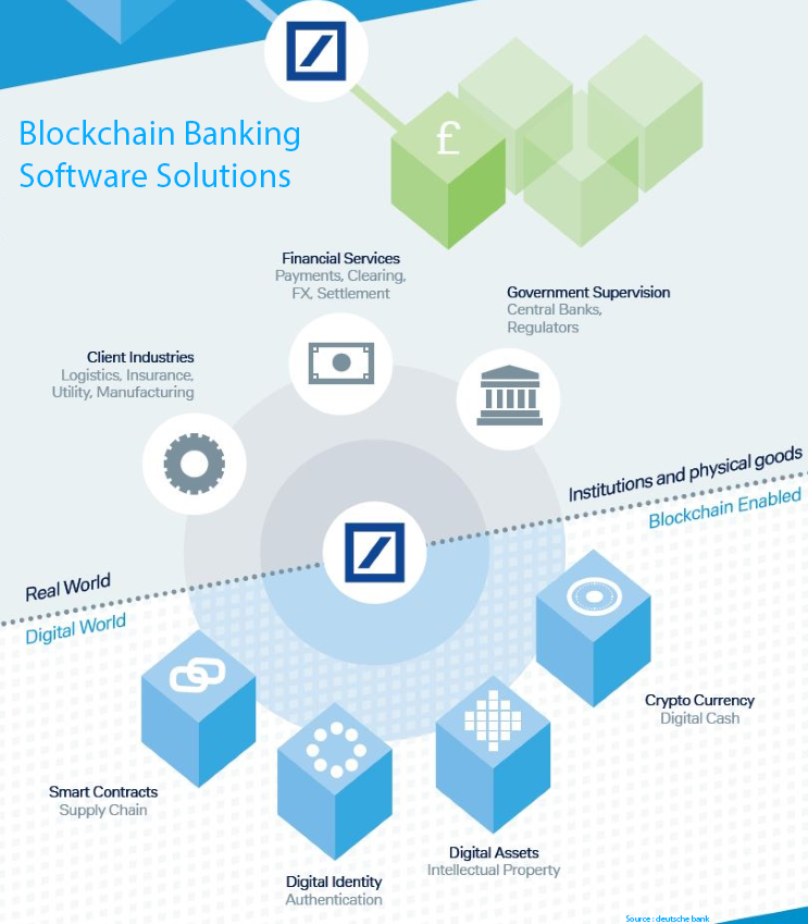 Tokyo Techie provides you the best services for  Blockchain banking software